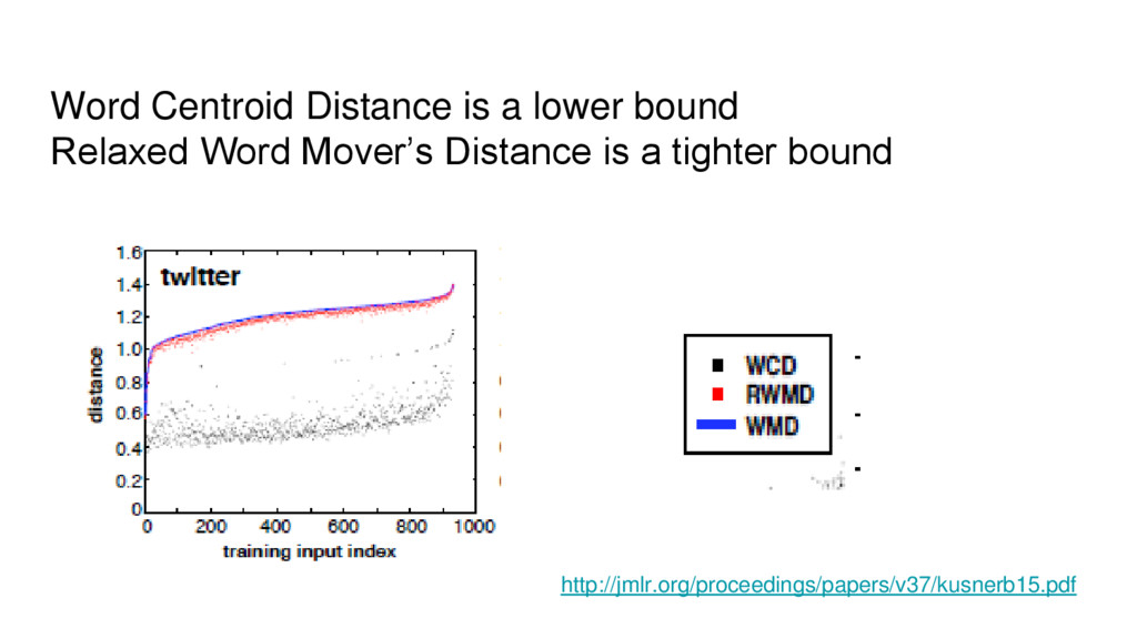 Word Centroid Distance is a lower bound Relaxed...