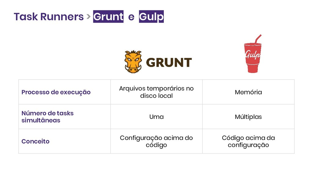 Task Runners > Grunt e Gulp Processo de execuçã...