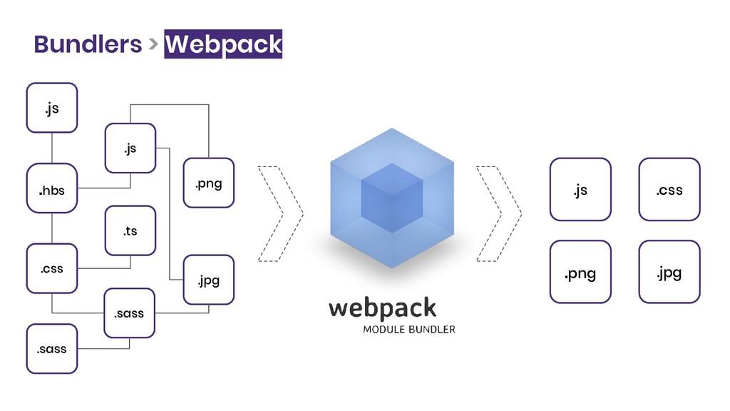 Bundlers > Webpack .js .hbs .css .sass .js .ts ...