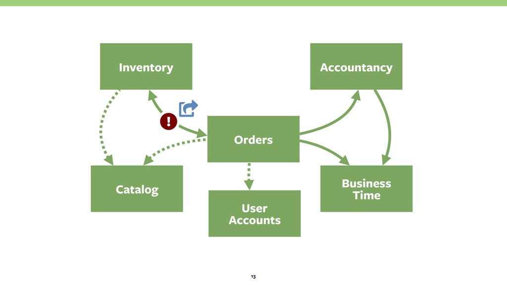 13 Orders Business Time Catalog Inventory Acco...