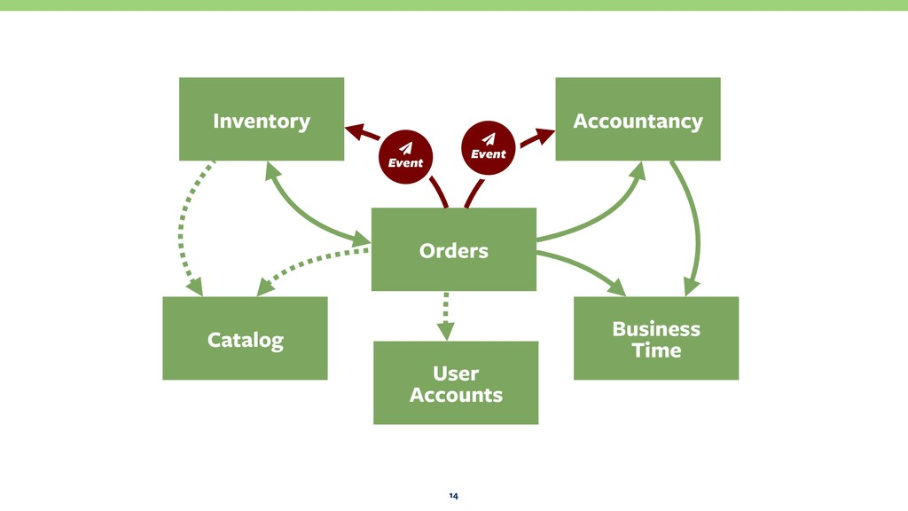 14 Orders Business Time Catalog Inventory Acco...