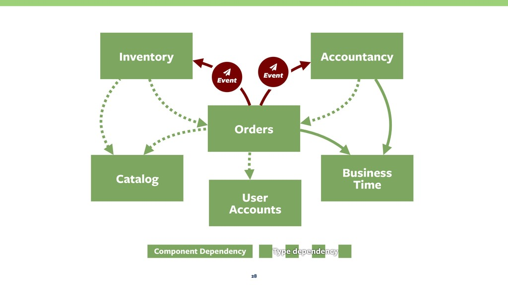 28 Orders Business Time Catalog Inventory Acco...
