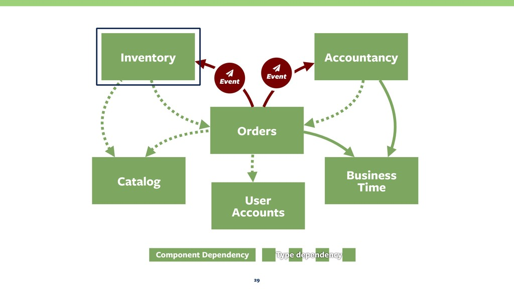 29 Orders Business Time Catalog Inventory Acco...