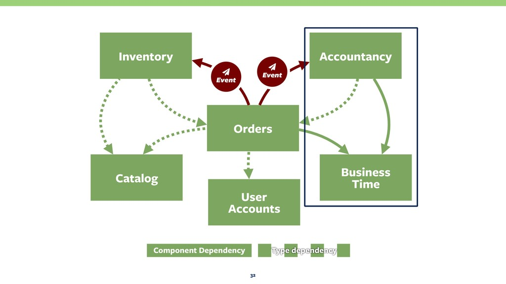 32 Orders Business Time Catalog Inventory Acco...