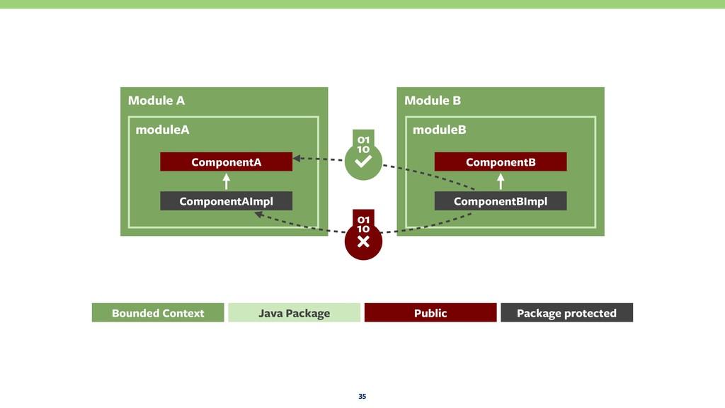 Module B moduleB Module A moduleA 35 ComponentA...