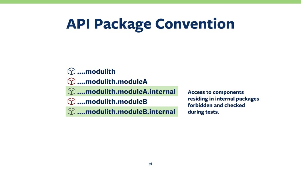 API Package Convention 36 ….modulith ….modulith...