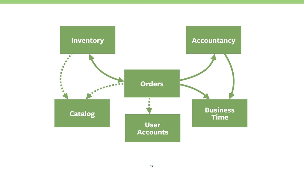 10 Orders Business Time Catalog Inventory Acco...