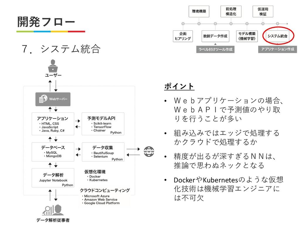 開発フロー 7.システム統合 ポイント • Webアプリケーションの場合、 WebAPIで予測...