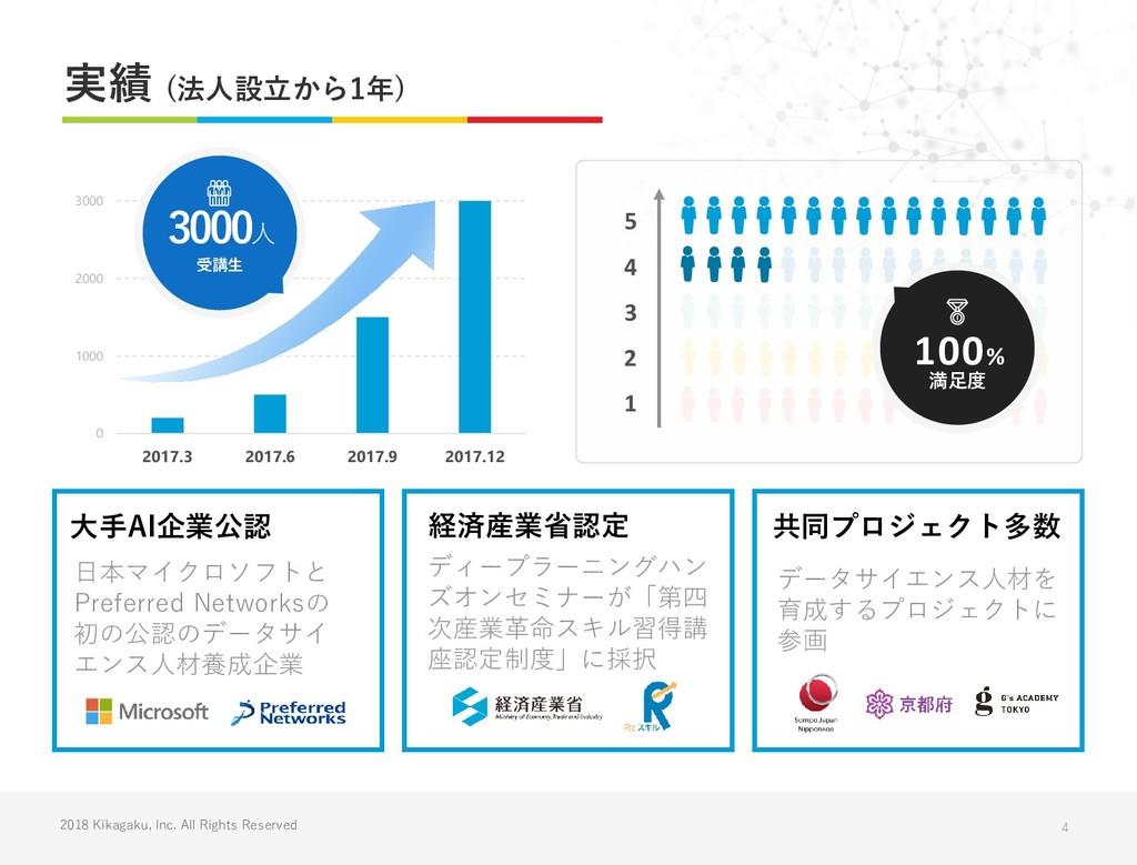 2018 Kikagaku, Inc. All Rights Reserved 実績 (法人設...