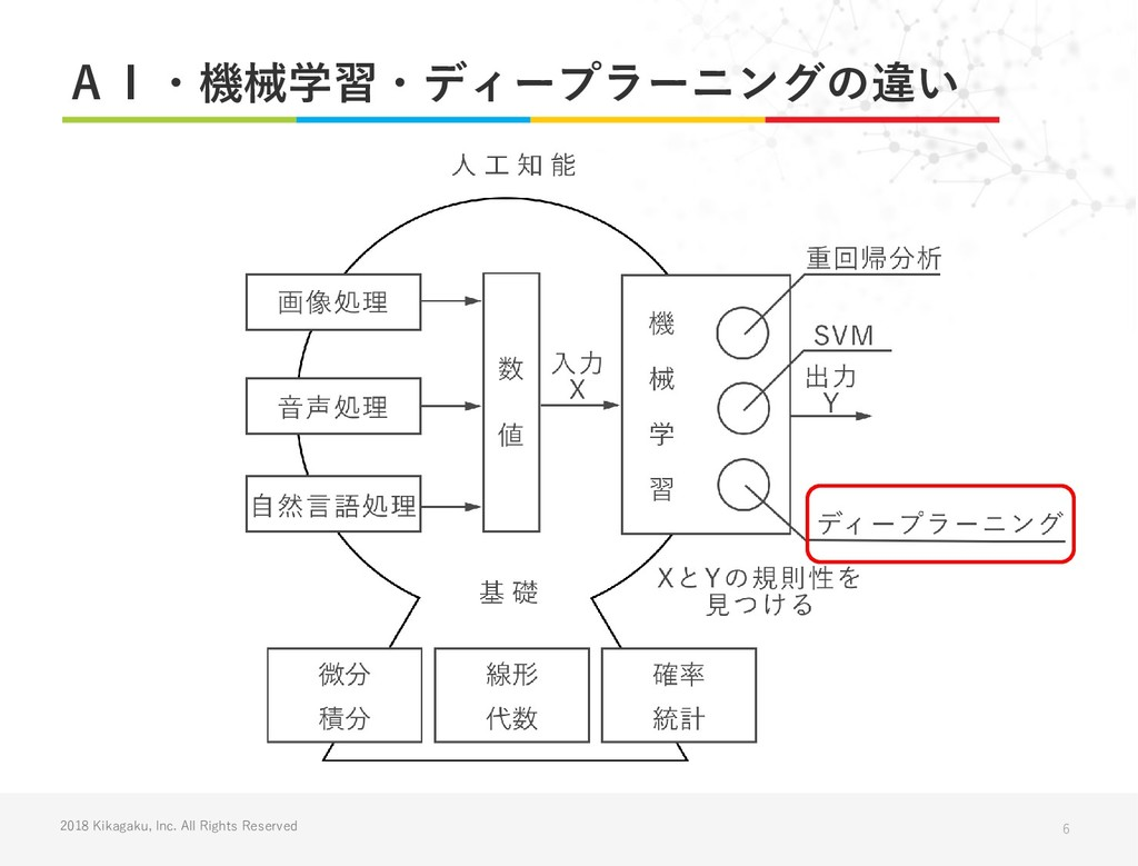 2018 Kikagaku, Inc. All Rights Reserved AI・機械学習...