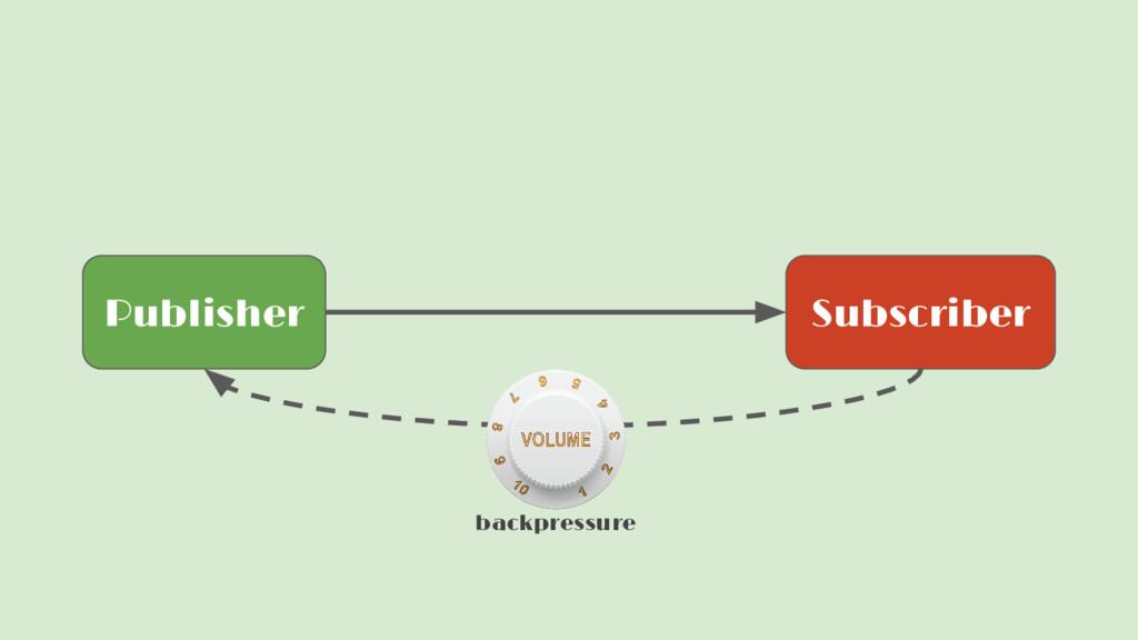 Publisher Subscriber backpressure