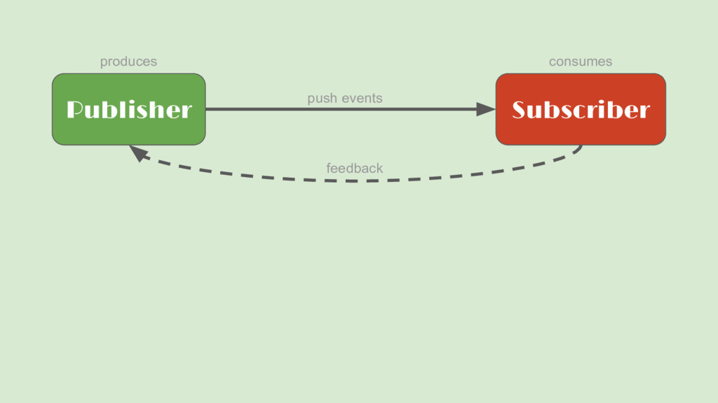 Publisher Subscriber push events produces consu...