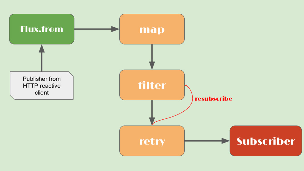 Flux.from Subscriber map filter retry Publisher...