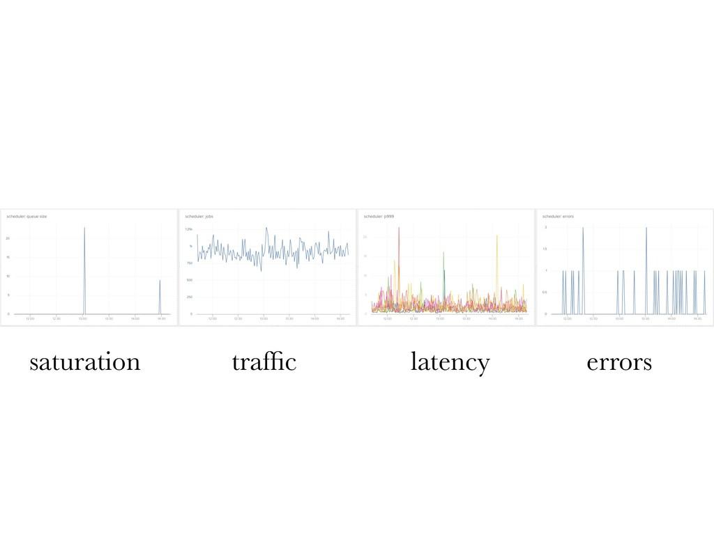 saturation traffic latency errors