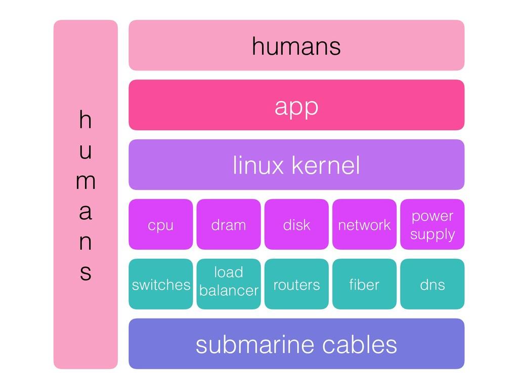 app linux kernel cpu dram disk network power su...