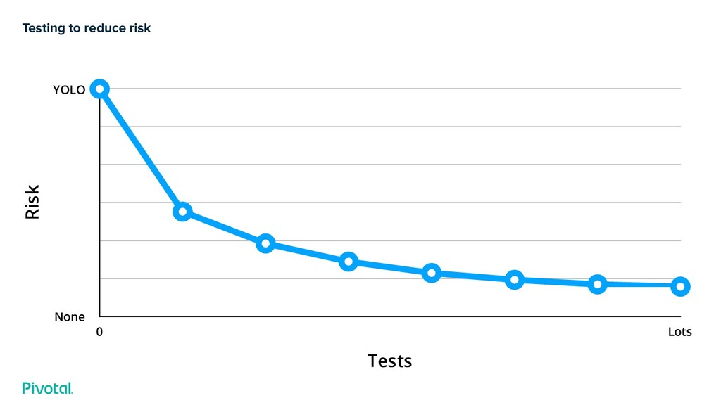 Testing to reduce risk Risk None YOLO Tests 0 L...