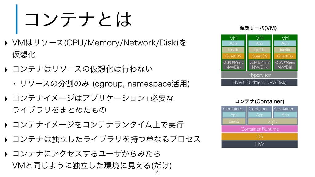 ίϯςφͱ 5 HW(CPU/Mem/NW/Disk) Hypervisor HW OS C...