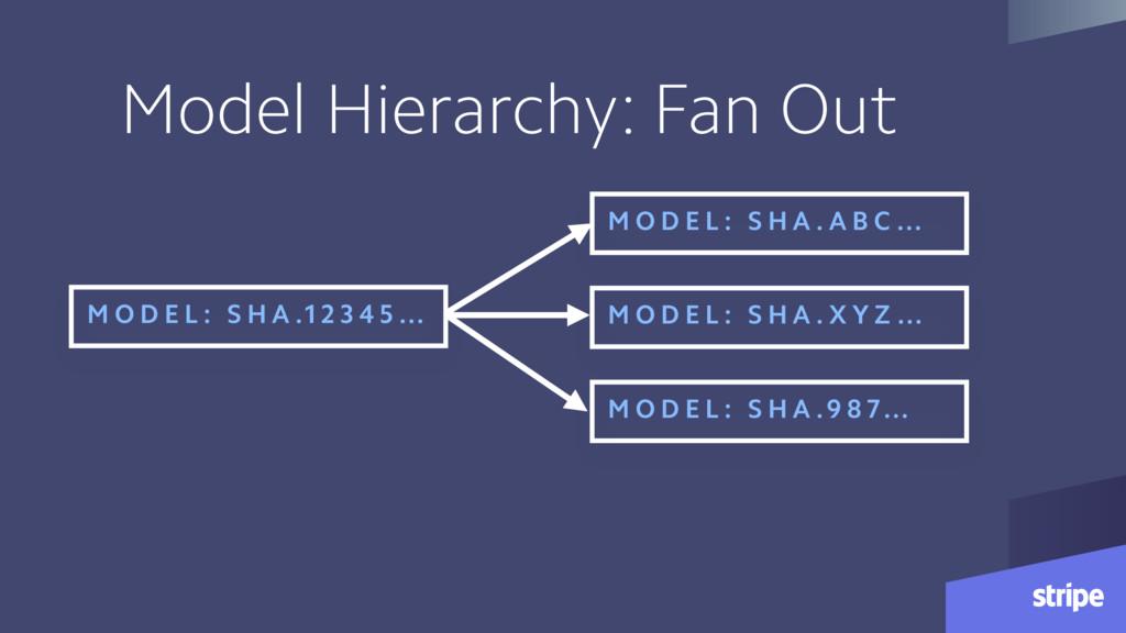 Model Hierarchy: Fan Out M O D E L : S H A .1 2...