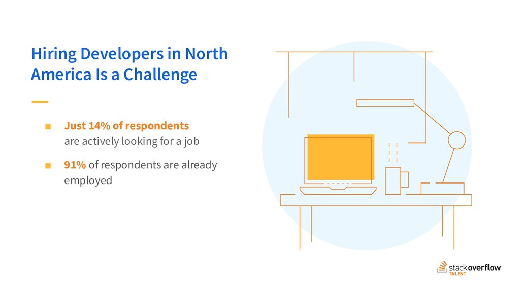 Global Developer Hiring Landscape 2018 Hiring D...