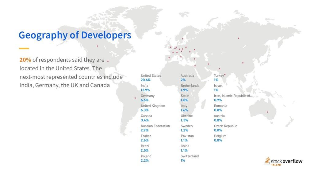 Global Developer Hiring Landscape 2018 20% of r...