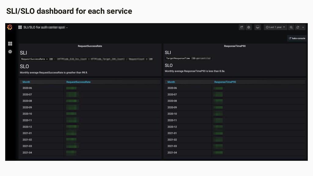 SLI/SLO dashboard for each service