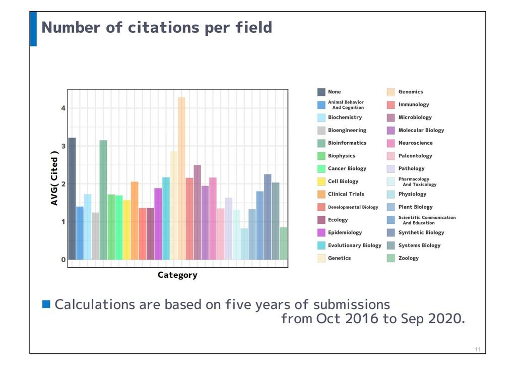 Number of citations per field n Calculations ar...