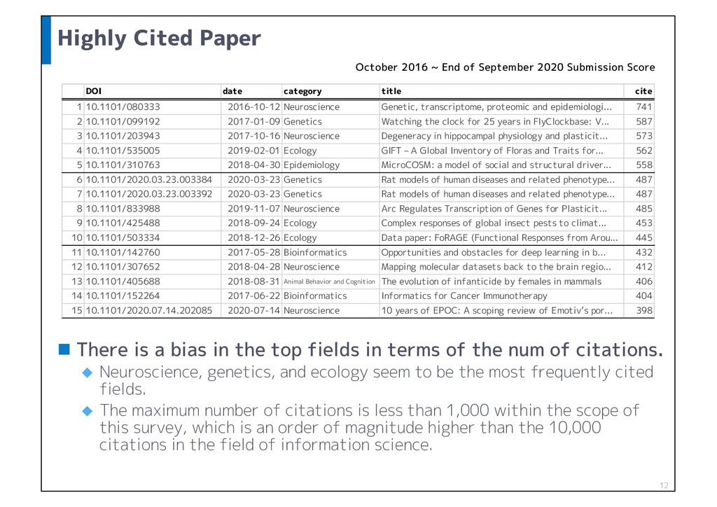 Highly Cited Paper n There is a bias in the top...