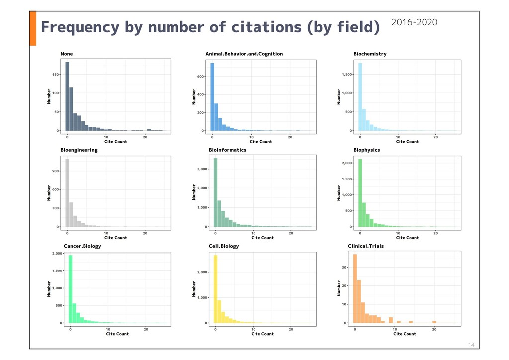 Frequency by number of citations (by field) 14 ...