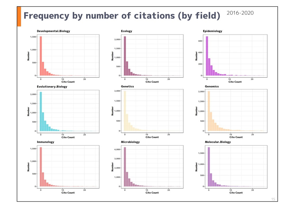 Frequency by number of citations (by field) 15 ...