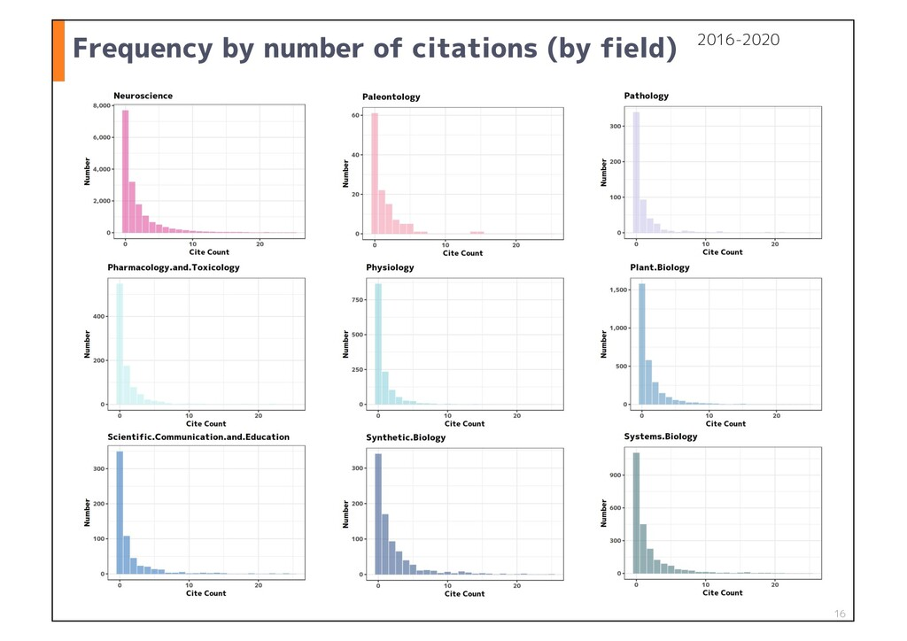 Frequency by number of citations (by field) 16 ...