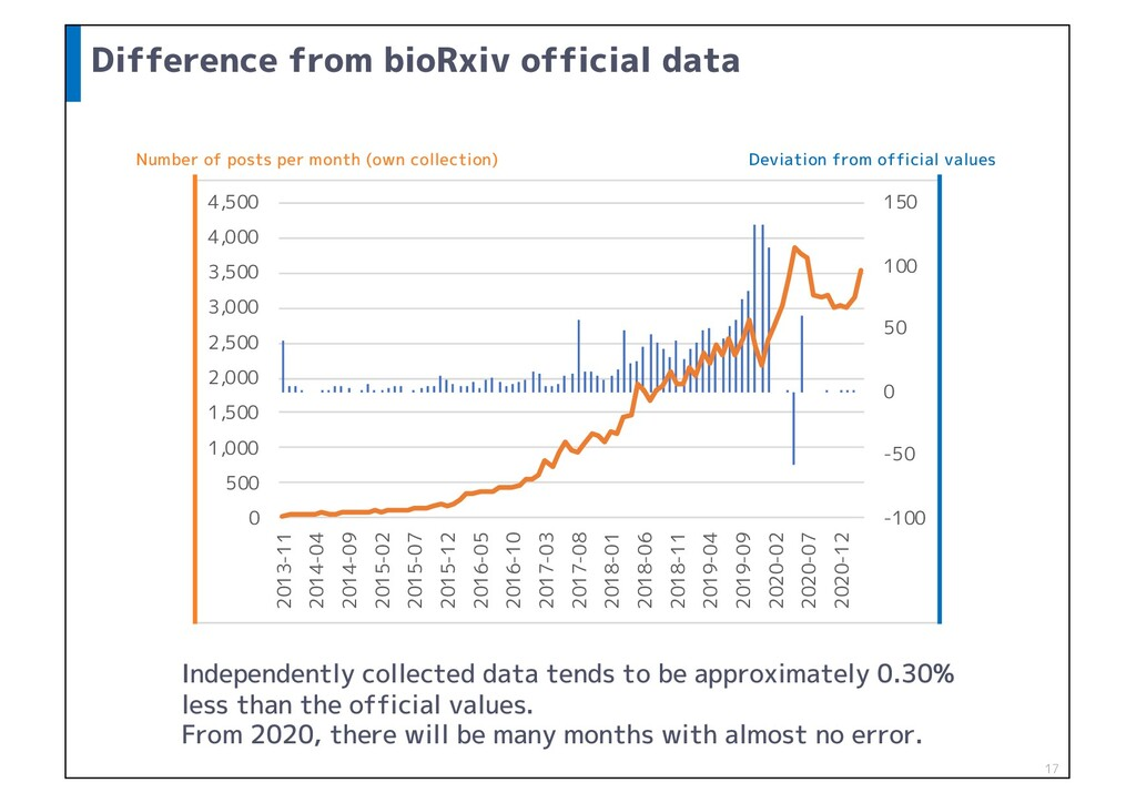 Difference from bioRxiv official data 17 -100 -...