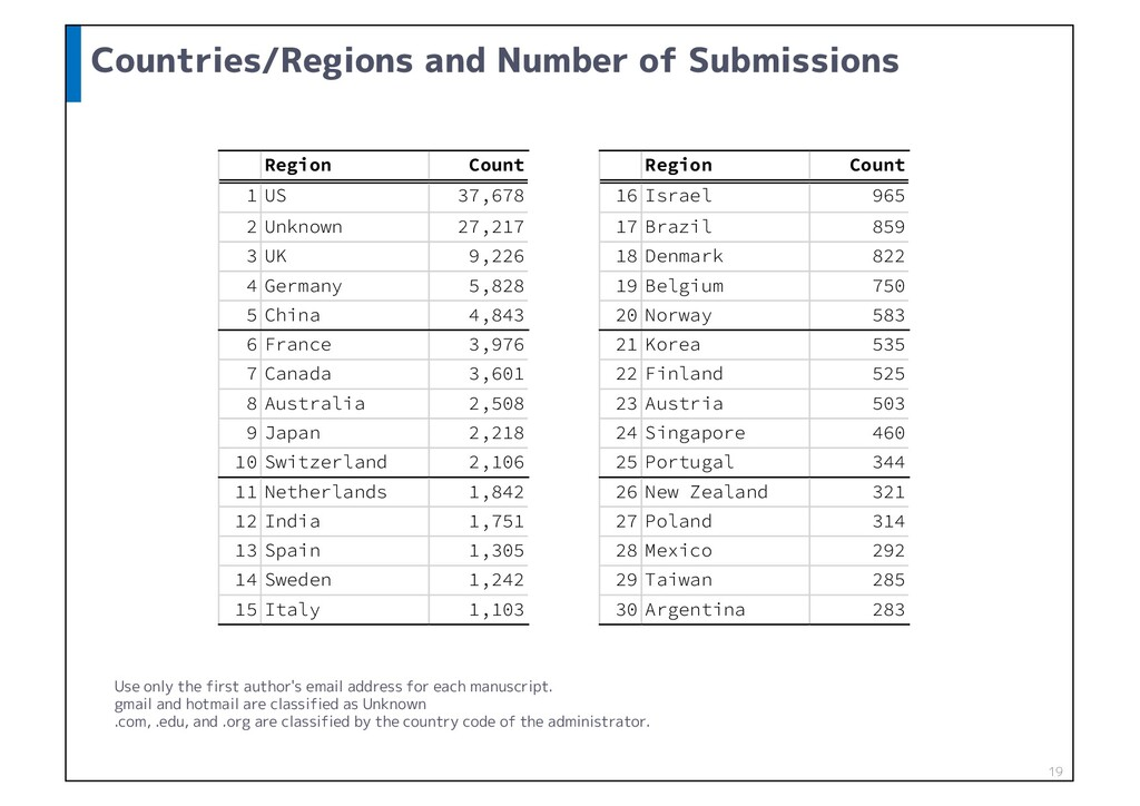 Countries/Regions and Number of Submissions 19 ...