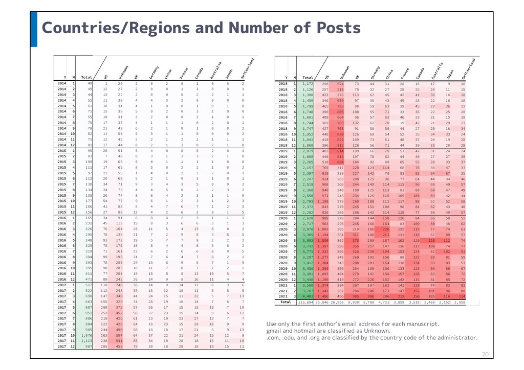 Countries/Regions and Number of Posts 20 : . 5P...