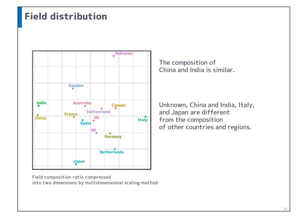 Field distribution 36 Field composition ratio c...