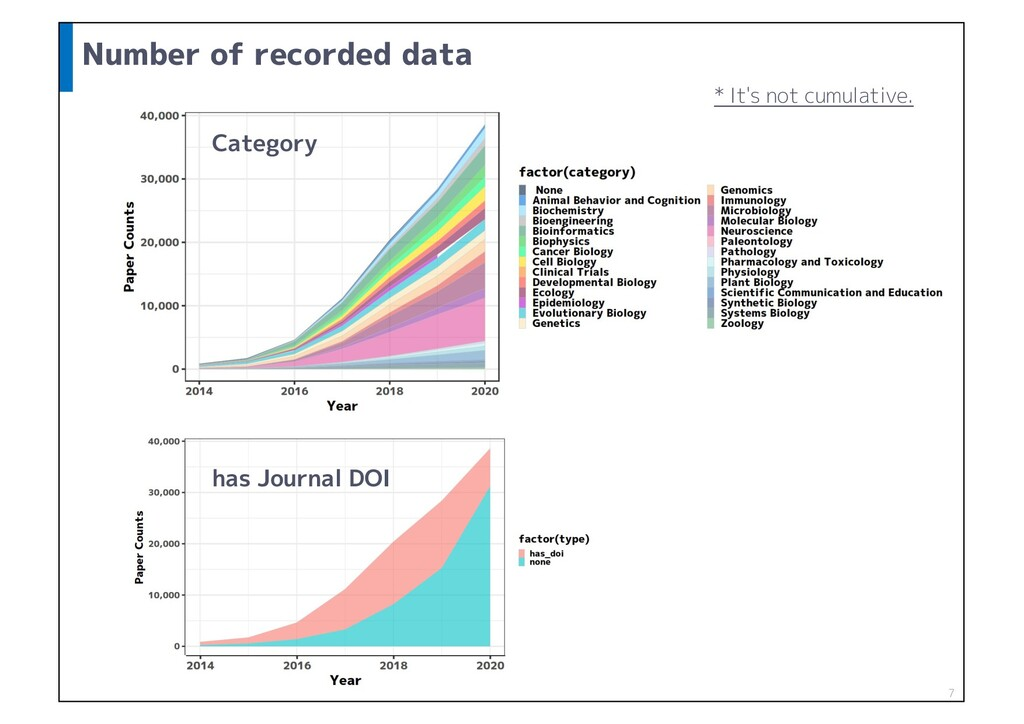 Number of recorded data Category 7 * It's not c...
