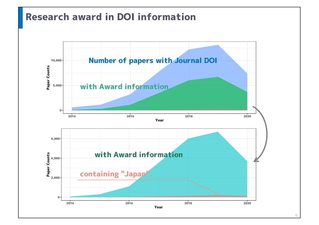 Research award in DOI information 8 Number of p...