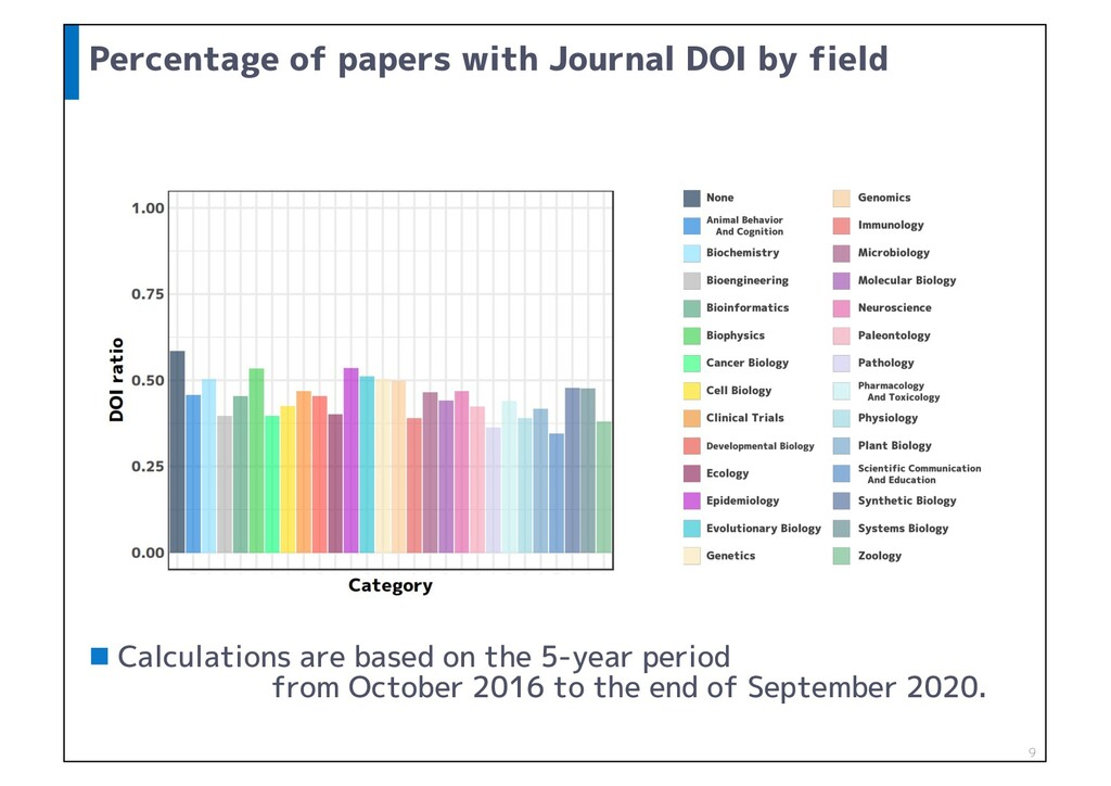 Percentage of papers with Journal DOI by field ...