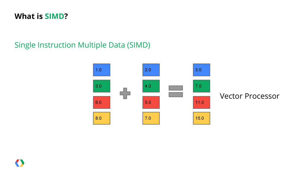 What is SIMD? Single Instruction Multiple Data ...