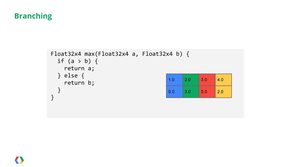 Branching Float32x4 max(Float32x4 a, Float32x4 ...