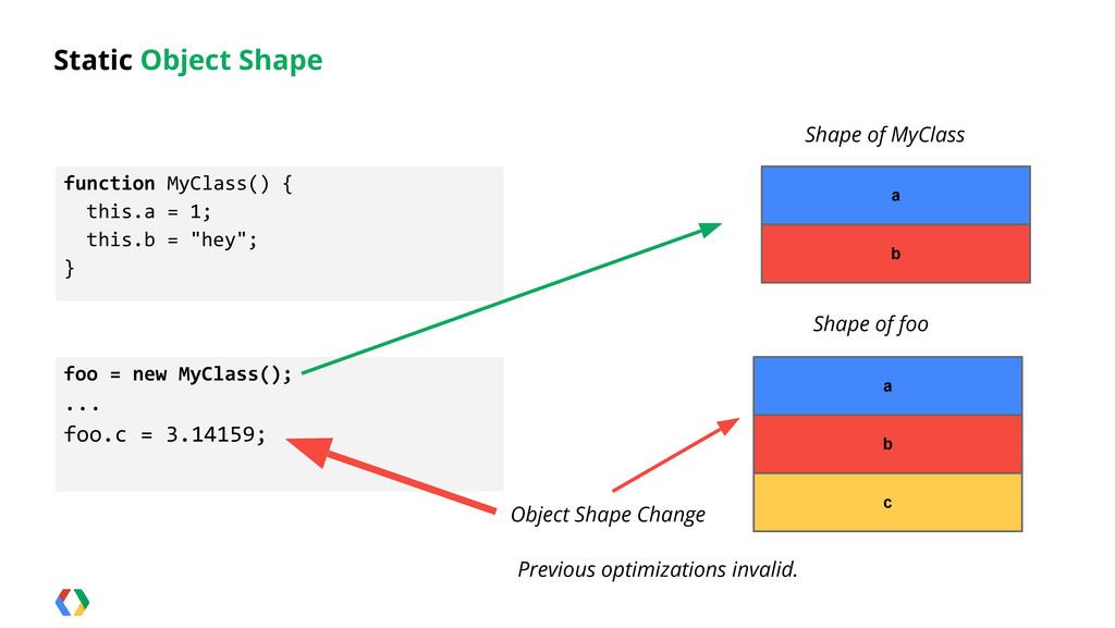 Static Object Shape Shape of MyClass function M...