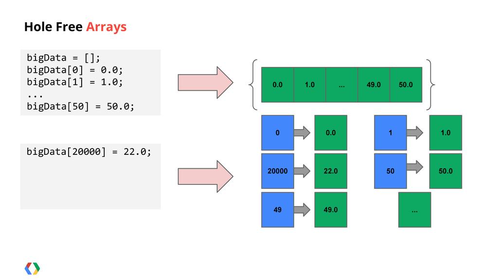 Hole Free Arrays bigData = []; bigData[0] = 0.0...