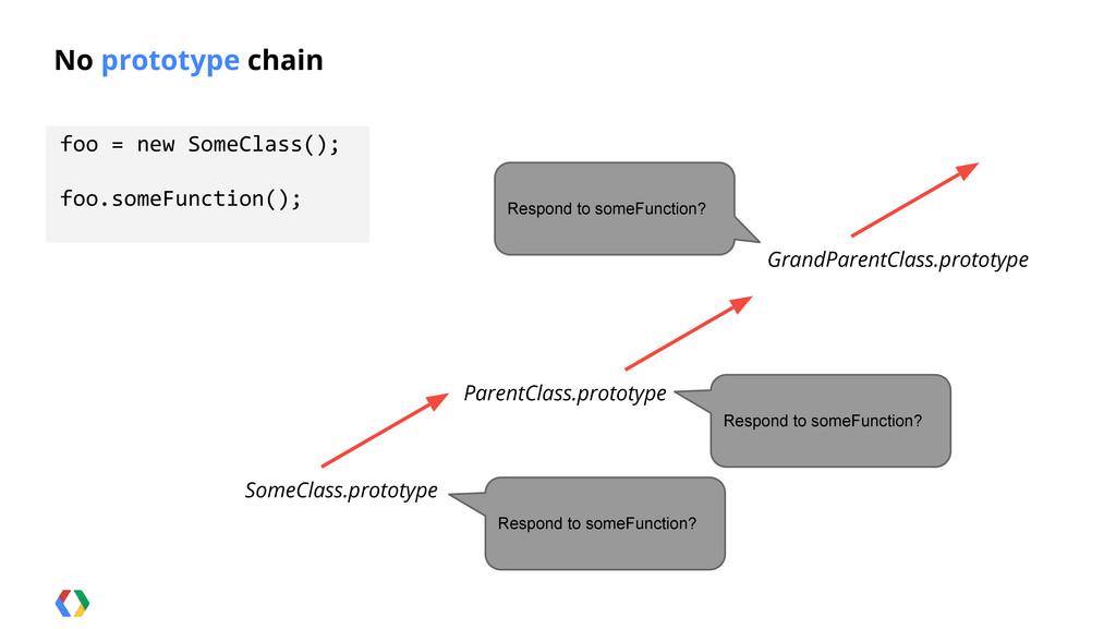 No prototype chain foo = new SomeClass(); foo.s...