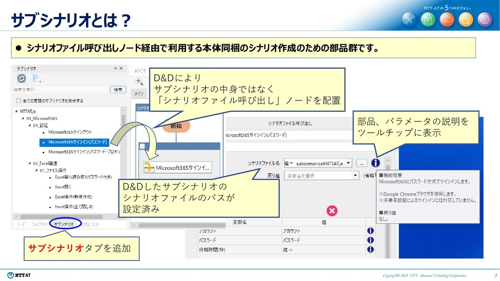 3 Copyright© 2021 NTT Advanced Technology Corpo...