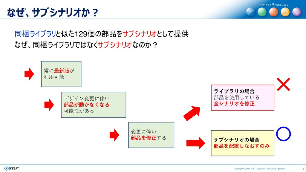 4 Copyright© 2021 NTT Advanced Technology Corpo...