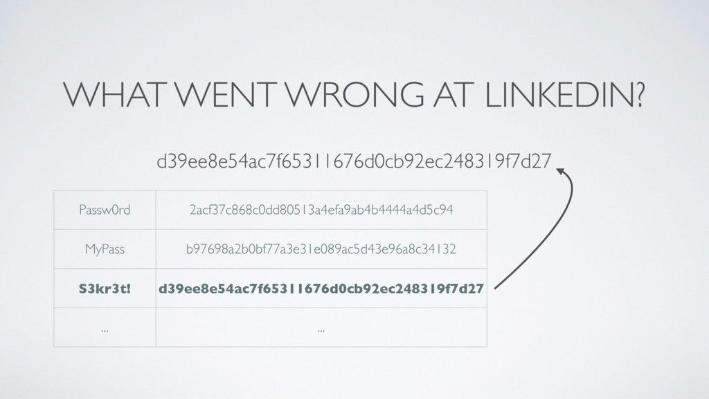 WHAT WENT WRONG AT LINKEDIN? d39ee8e54ac7f65311...