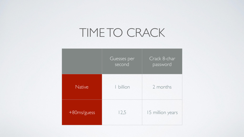 TIME TO CRACK Guesses per second Crack 8-char p...