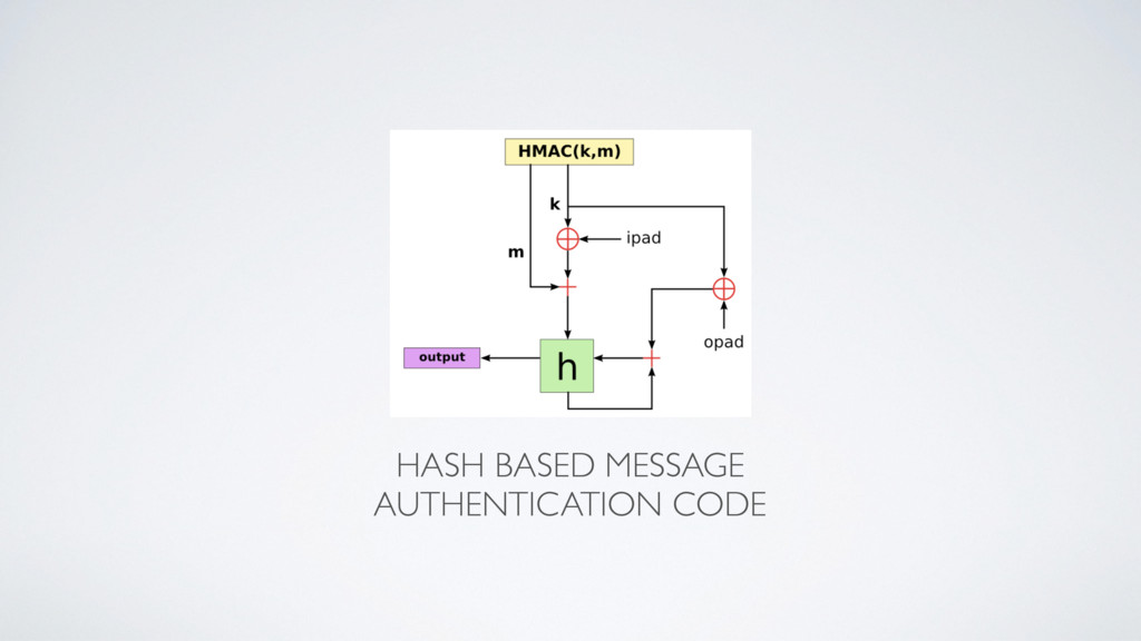 HASH BASED MESSAGE AUTHENTICATION CODE