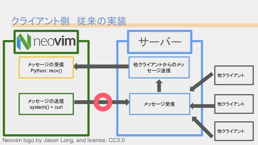 クライアント側 従来の実装 Neovim logo by Jason Long, and li...