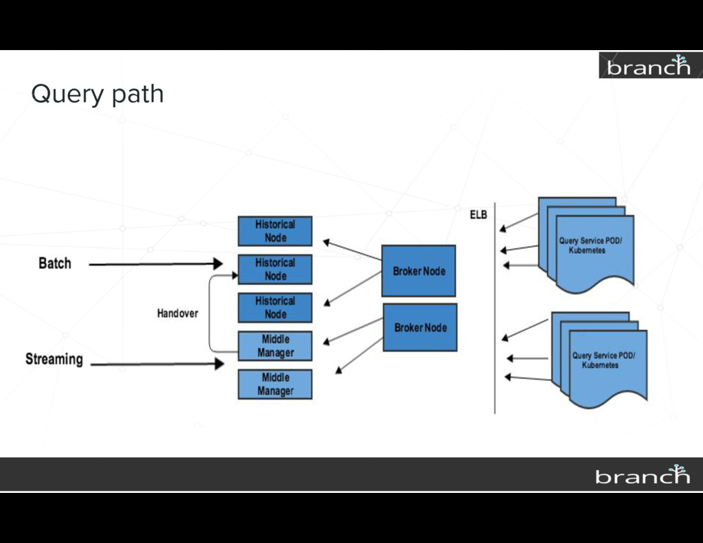 Query path