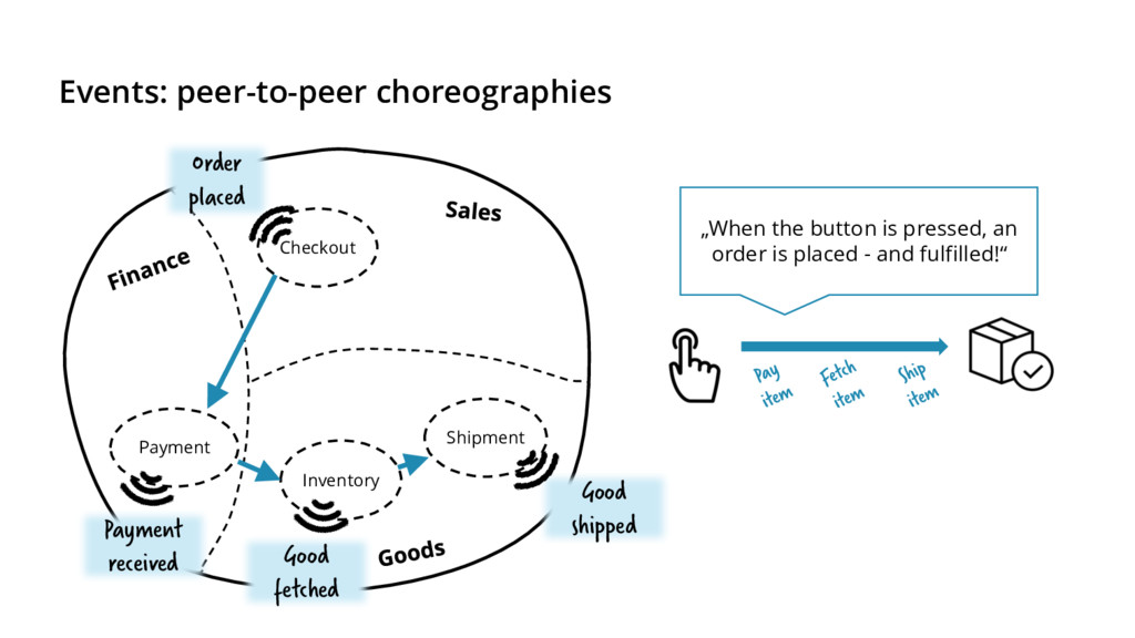 Events: peer-to-peer choreographies Checkout Pa...